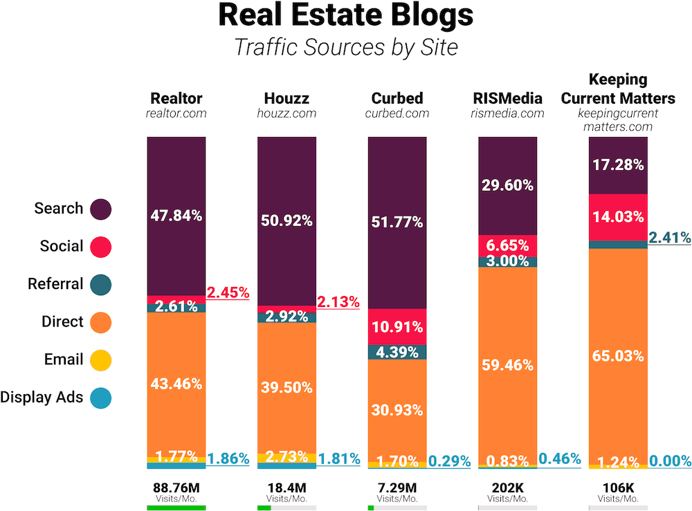 Real Estate blogs traffic comparison
