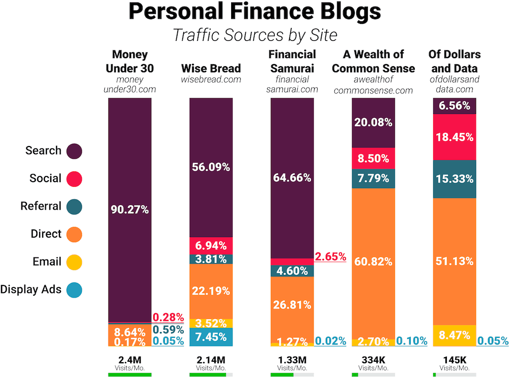 Personal Finance blogs traffic comparison