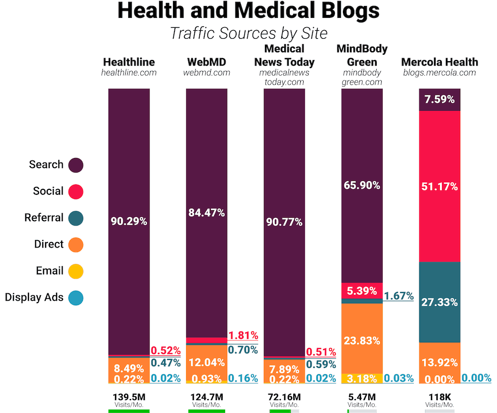 Health and Medical blogs traffic comparison