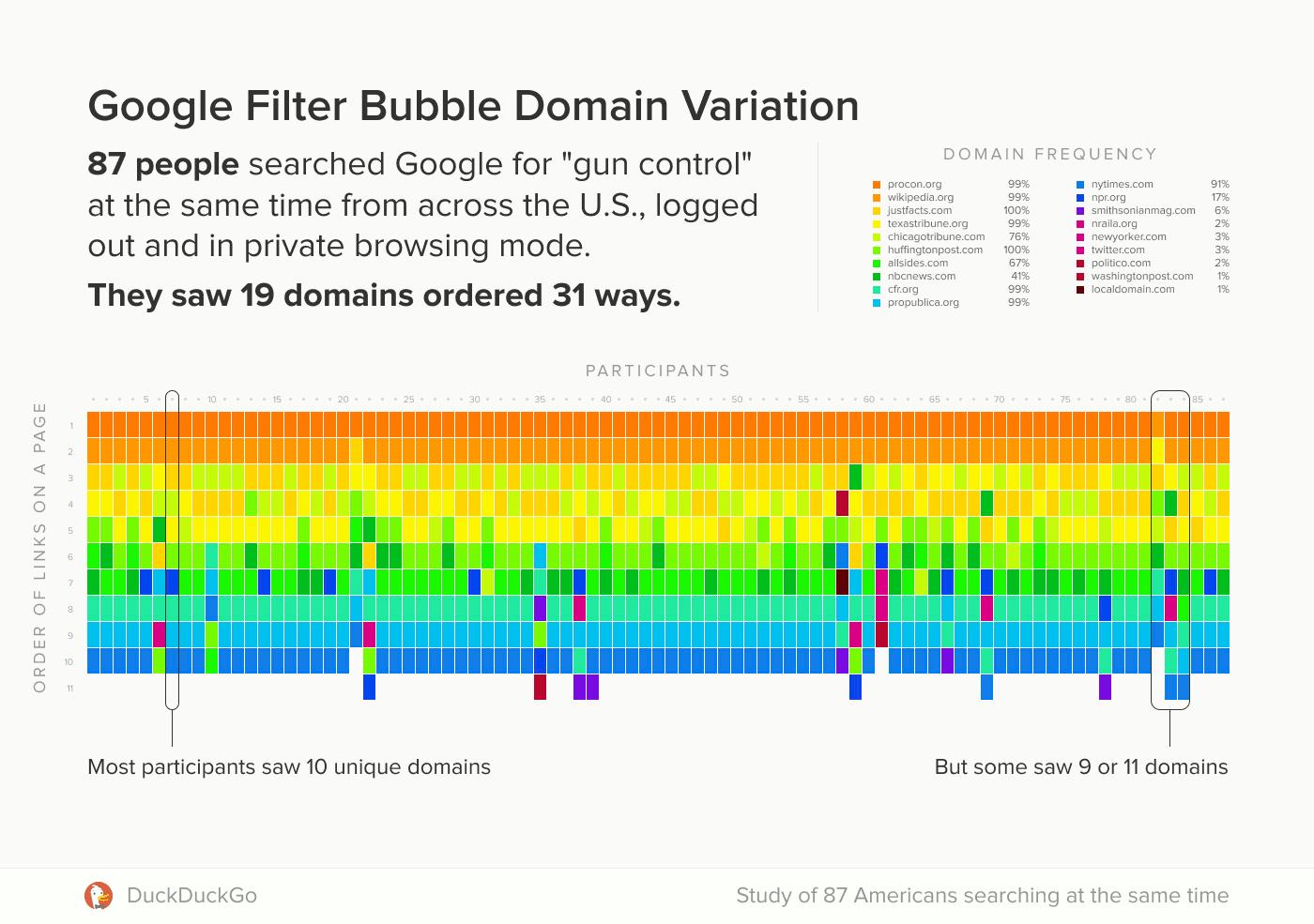 DuckDuckGo Google filter bubble study example