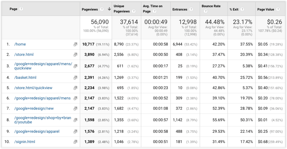 Google Analytics All Pages report overview table