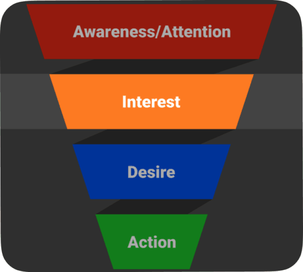 Content marketing funnel stages - AIDA - Interest round crop sm