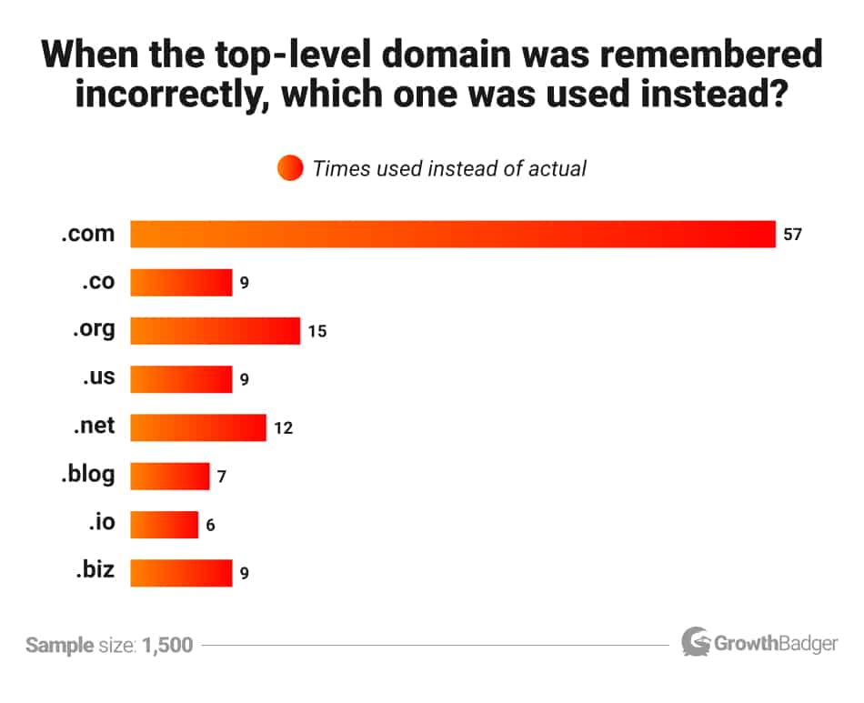 Domain extensions times used instead of actual - bias toward .com