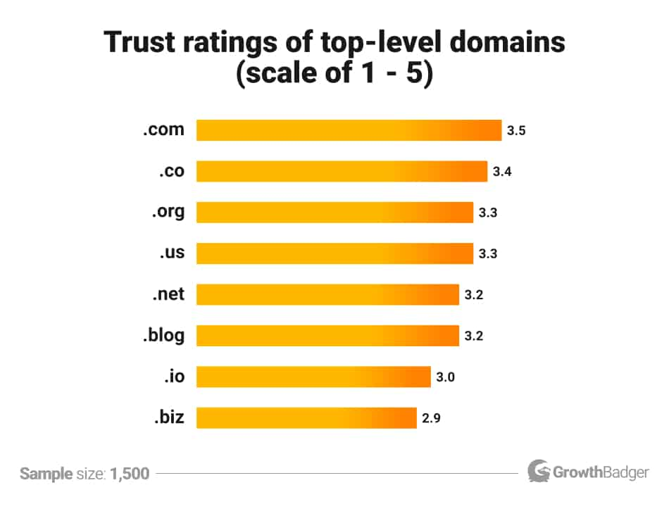 Domain extensions perceived trustworthiness