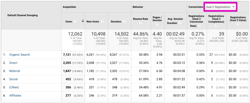 Google Analytics - all traffic conversions dropdown
