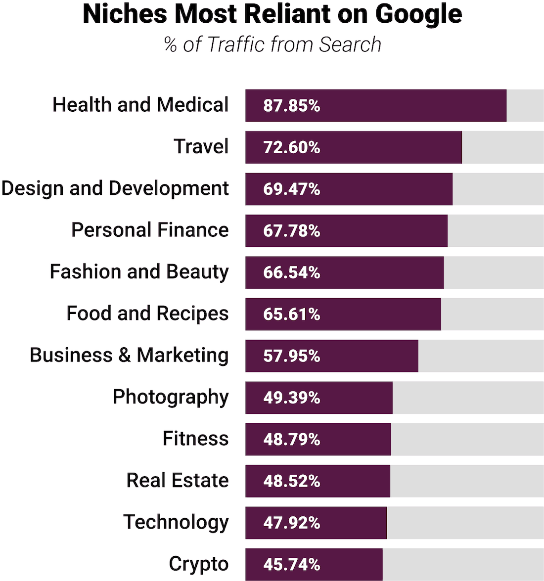 Niches Most Reliant on Google