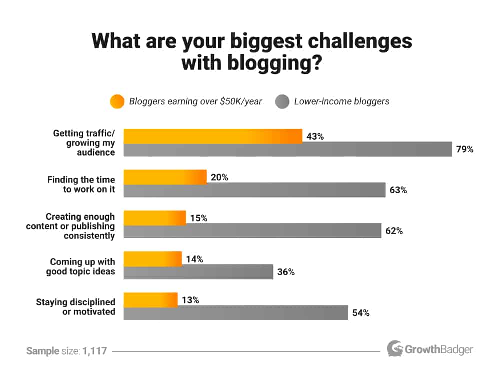 What are the biggest challenges with blogging